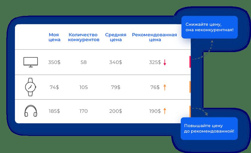 accessible img - uXprise - обзор сервиса мониторинга цен конкурентов